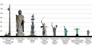 список самых высоких статуй мира