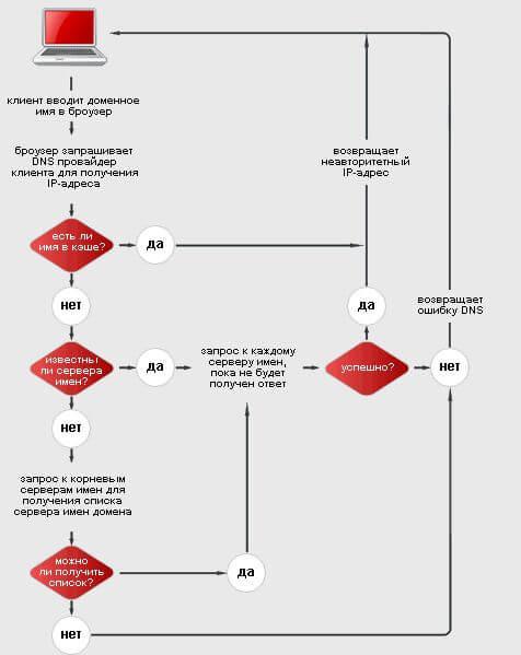 Схема работы DSN