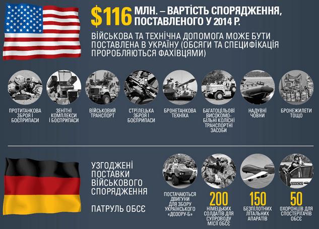 оружие для Украины  будут поставлять страны НАТО