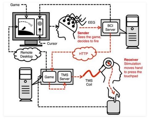 теперь можно передавать сигналы из мозга одного человека прямо в мозг другого