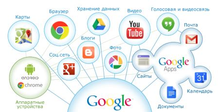 сервисы Google