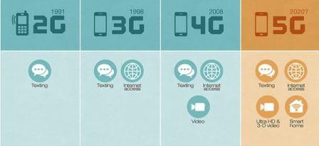 Технология 5G