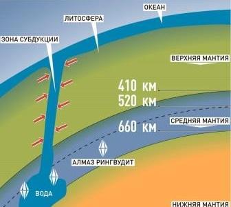 3 океана под землей