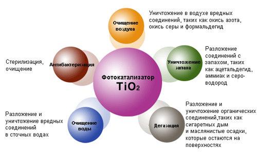процесс фотокализа 3