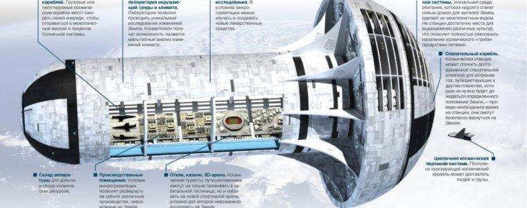 Гигантский «гриб» — или чем заменят МКС на орбите