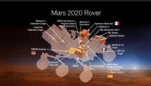 NASA отказало России в установке прибора для активного нейтронного и гамма-зондирования Марса