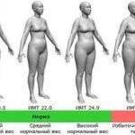 Ученые создали лекарство от ожирения