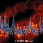 Про 11-летние циклы солнечной активности с 966 по 1933 год